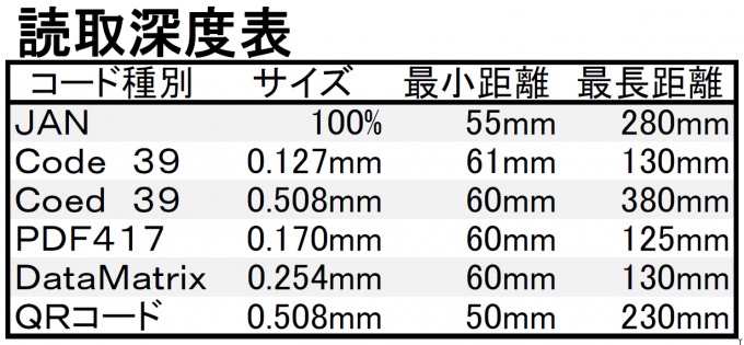 CM-601BT 読取深度表